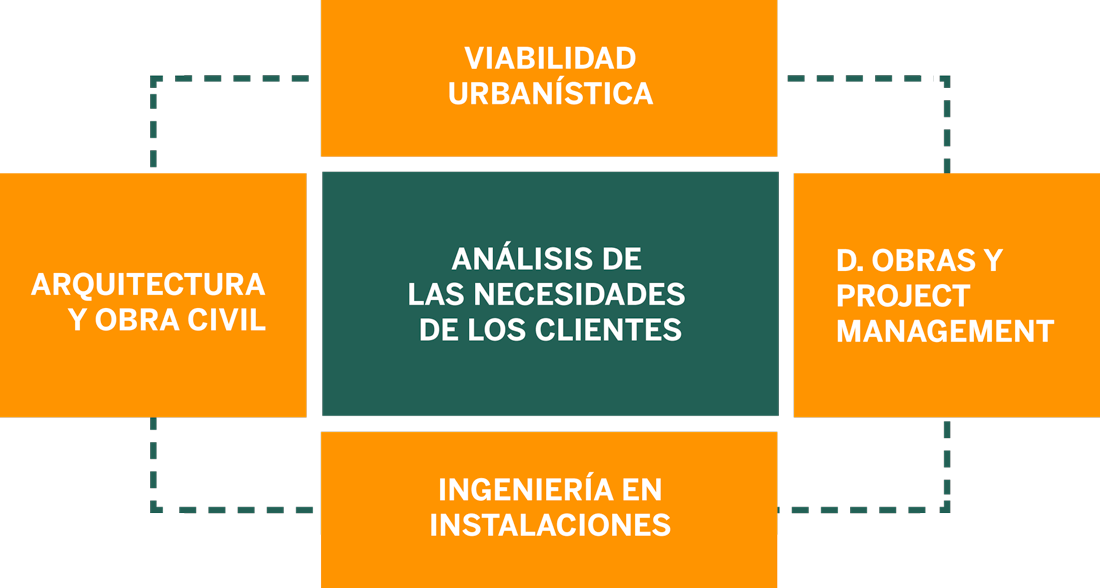 Servicio Urbanístico Integral