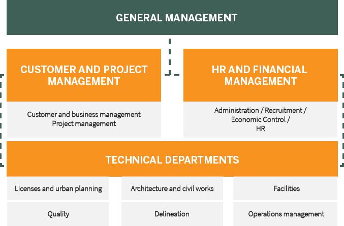 Proteyco Organization Chart